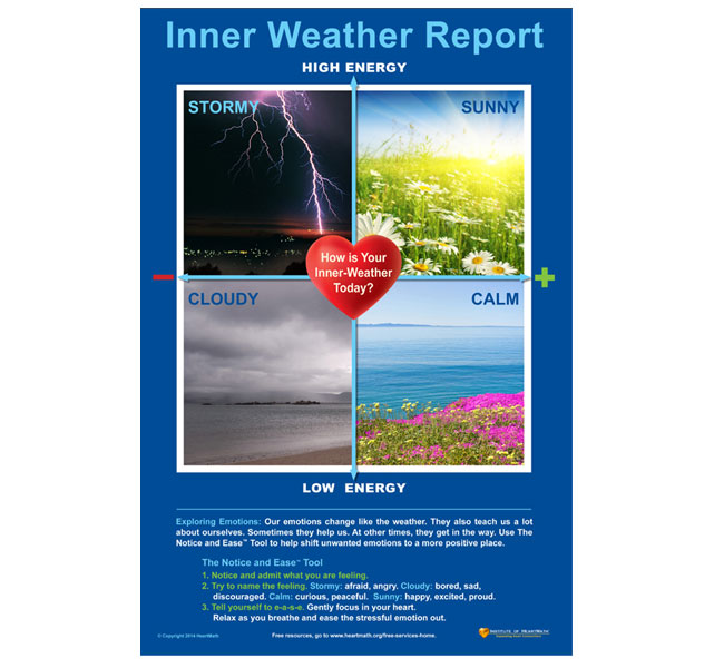 Inner Weather Report Poster