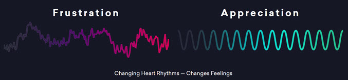 Heart rhythms when stressed as compared to heart rhythms when feeling positive emotion