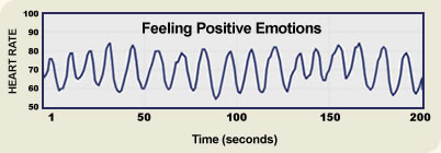 Heart rhythms when feeling a positive emotion