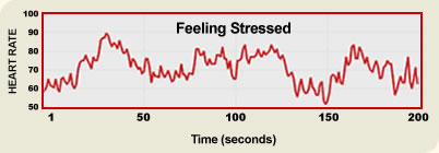 Heart rhythms when stressed